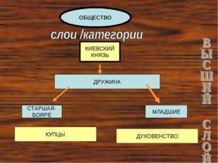 ОБЩЕСТВО КИЕВСКИЙ КНЯЗЬ ДРУЖИНА СТАРШАЯ- БОЯРЕ МЛАДШИЕ КУПЦЫ ДУХОВЕНСТВО