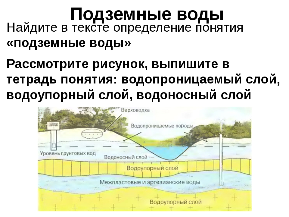 Подземные воды Найдите в тексте определение понятия «подземные воды» Рассмотр...