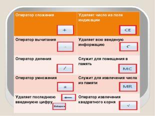 Оператор сложения Удаляет число из поля индикации Оператор вычитания Удаляет