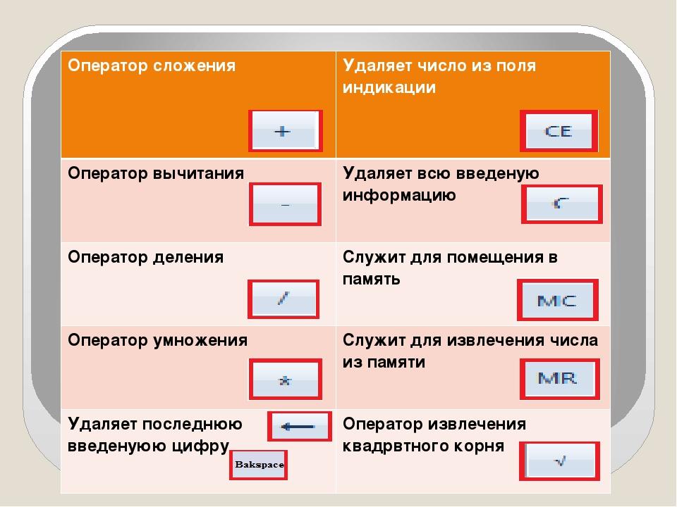 Оператор сложения Удаляет число из поля индикации Оператор вычитания Удаляет...