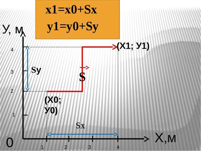 У, м Х,м 0 1 2 3 4 1 2 3 4 S (Х0; У0) (Х1; У1) Sу Sх х1=х0+Sх у1=у0+Sу