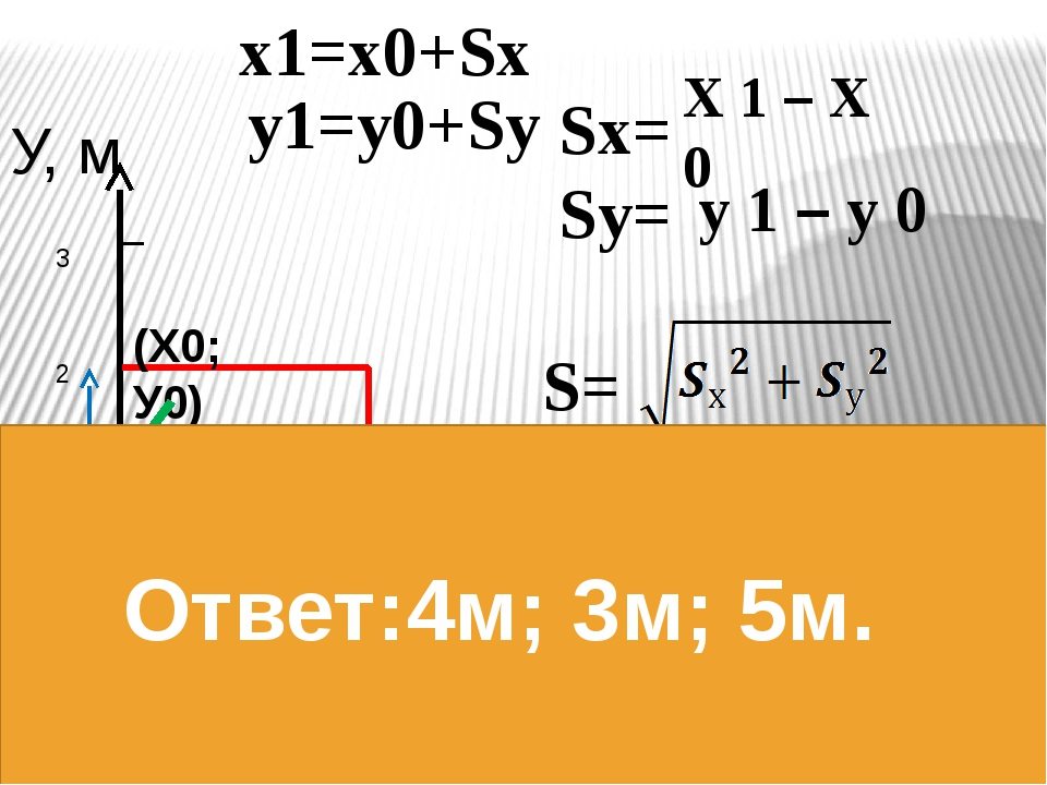 У, м Х,м 0 1 2 3 1 2 3 4 S (Х0; У0) (Х1; У1) Sу Sх -1 х1=х0+Sх у1=у0+Sу Sх= S...
