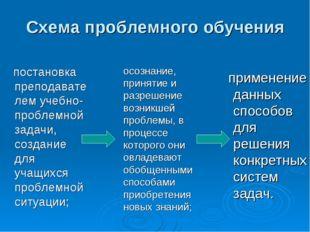 Схема проблемного обучения постановка преподавателем учебно-проблемной задач