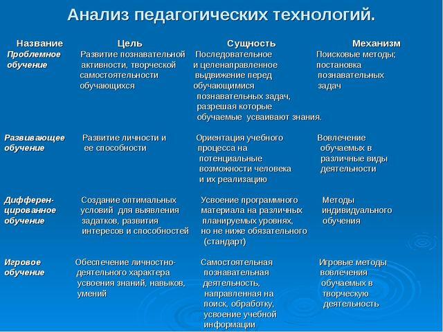 Анализ педагогических технологий. Название Цель Сущность Механизм Проблемное...