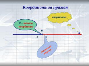 х Координатная прямая единичный отрезок направление