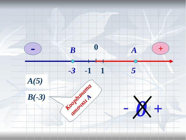 0 А(5) А 5 В(-3) В -3 0 + -