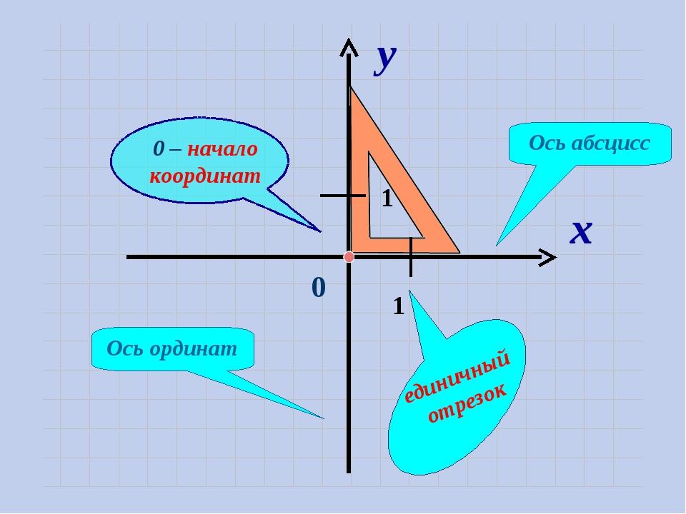 х y 0 1 1 Ось абсцисс Ось ординат единичный отрезок