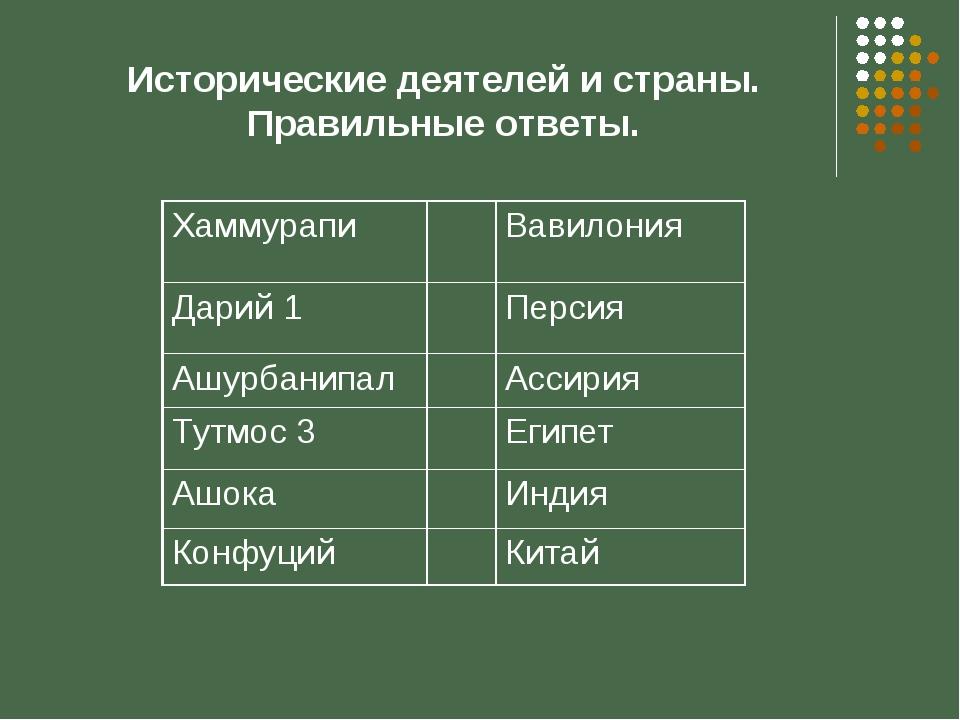 Исторические деятелей и страны. Правильные ответы.