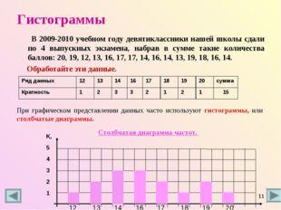 Гистограммы В 2009-2010 учебном году девятиклассники нашей школы сдали по 4 в