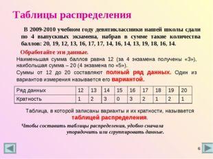 Таблицы распределения В 2009-2010 учебном году девятиклассники нашей школы сд
