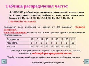 Таблица распределения частот В 2009-2010 учебном году девятиклассники нашей ш