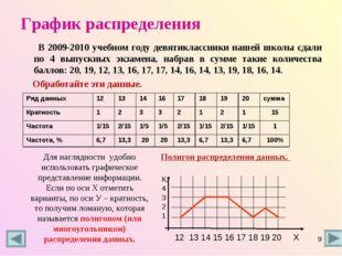 График распределения В 2009-2010 учебном году девятиклассники нашей школы сда