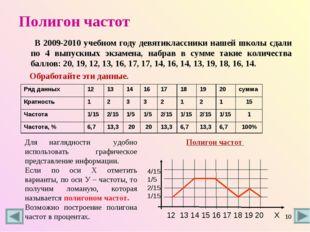 Полигон частот В 2009-2010 учебном году девятиклассники нашей школы сдали по
