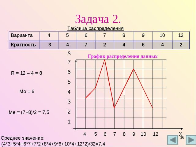 Задача 2. Таблица распределения R = 12 – 4 = 8 Мо = 6 Ме = (7+8)/2 = 7,5 Сред...