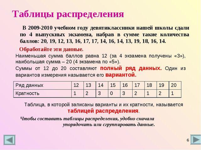 Таблицы распределения В 2009-2010 учебном году девятиклассники нашей школы сд...