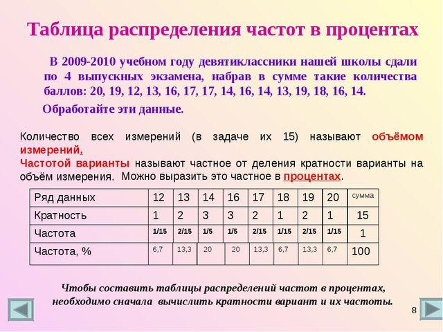 Таблица распределения частот в процентах В 2009-2010 учебном году девятикласс...