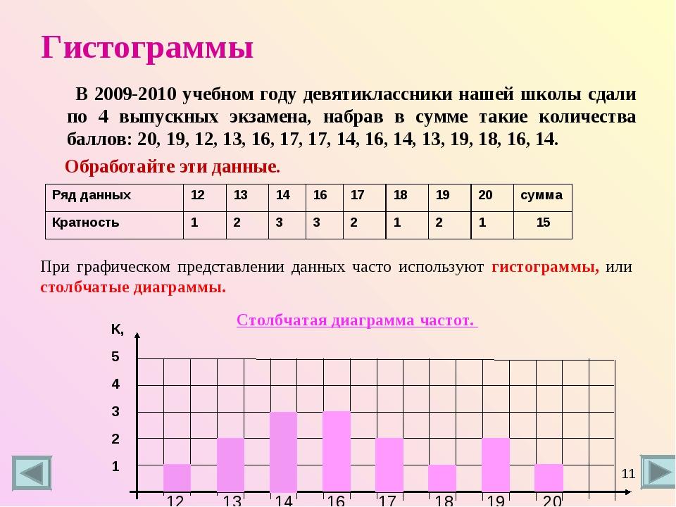 Гистограммы В 2009-2010 учебном году девятиклассники нашей школы сдали по 4 в...