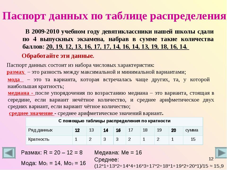 Паспорт данных по таблице распределения В 2009-2010 учебном году девятиклассн...