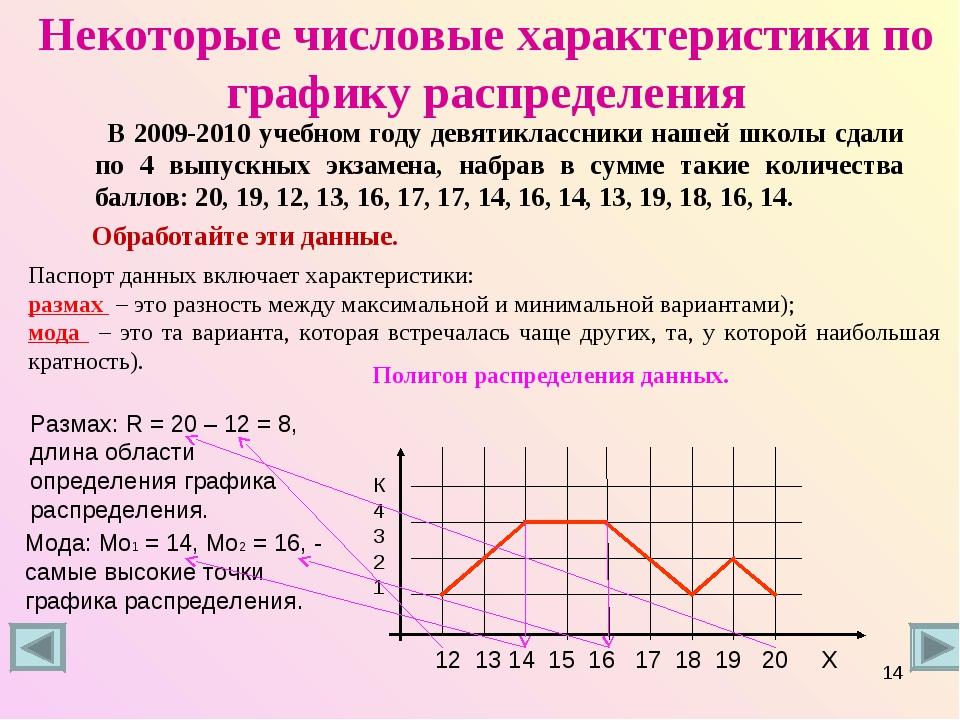 Некоторые числовые характеристики по графику распределения В 2009-2010 учебно...