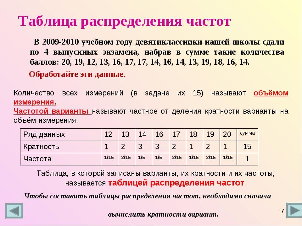 Таблица распределения частот В 2009-2010 учебном году девятиклассники нашей ш...