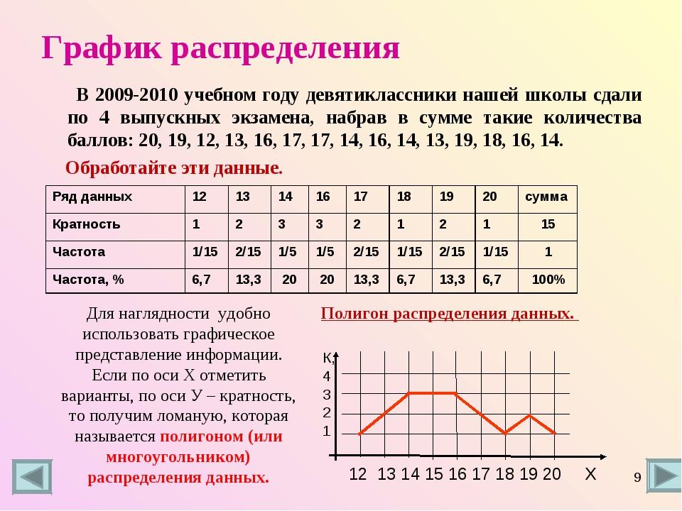График распределения В 2009-2010 учебном году девятиклассники нашей школы сда...
