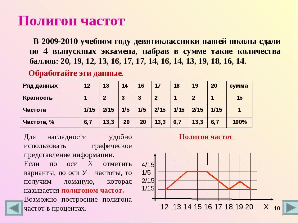 Полигон частот В 2009-2010 учебном году девятиклассники нашей школы сдали по...