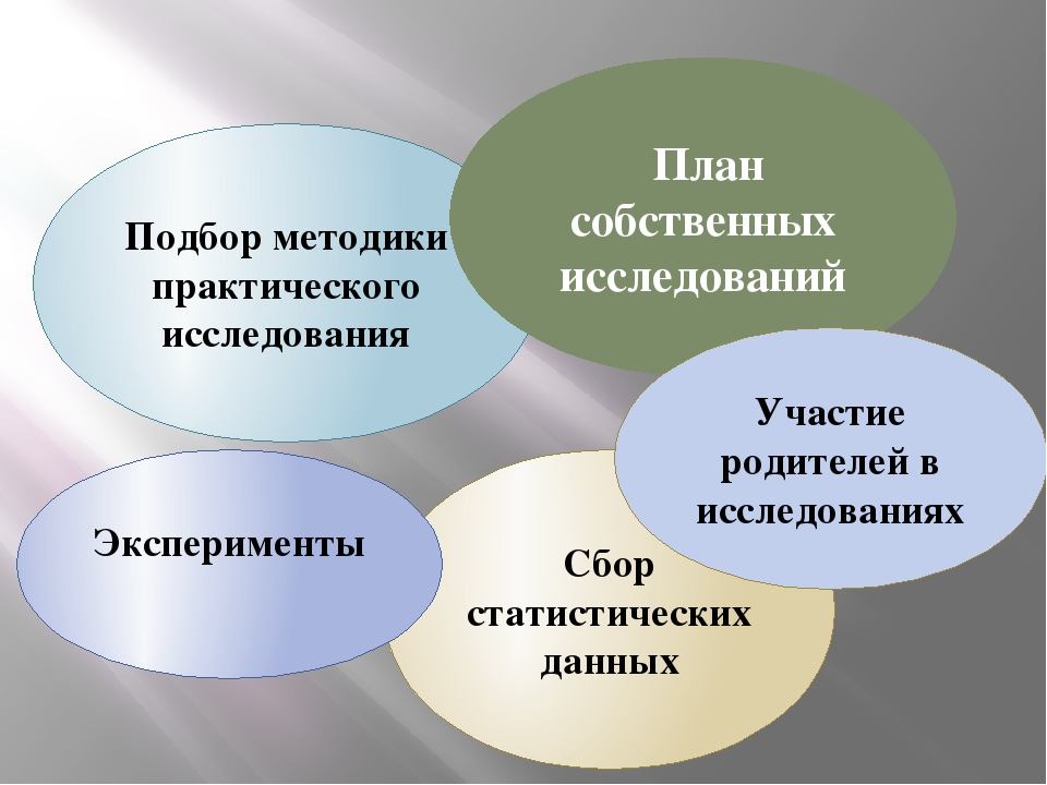Подбор методики практического исследования План собственных исследований Сбо...