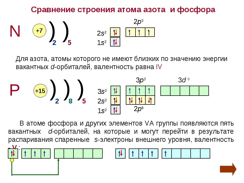Сравнение строения атома азота и фосфора N P +7 +15 ) ) ) ) ) 2 2 5 8 5 Для а...