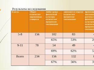 Результаты исследования Классы Общее количество опрошенных учащихся любят уро