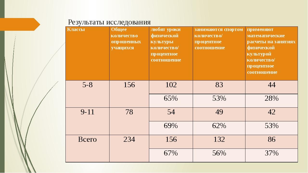 Результаты исследования Классы Общее количество опрошенных учащихся любят уро...
