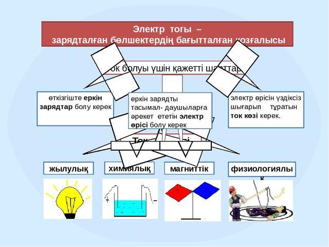 Электр тогы – зарядталған бөлшектердің бағытталған қозғалысы Ток болуы үшін...