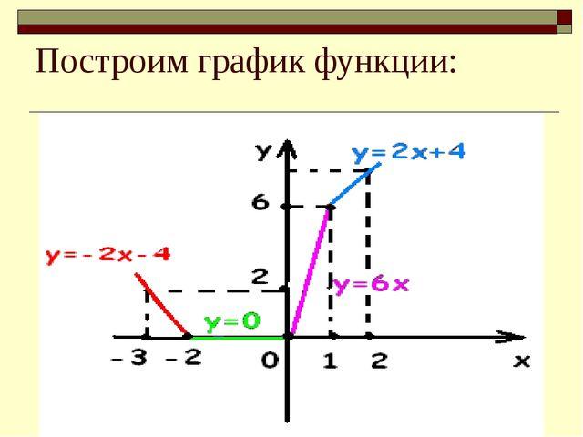 Построим график функции: