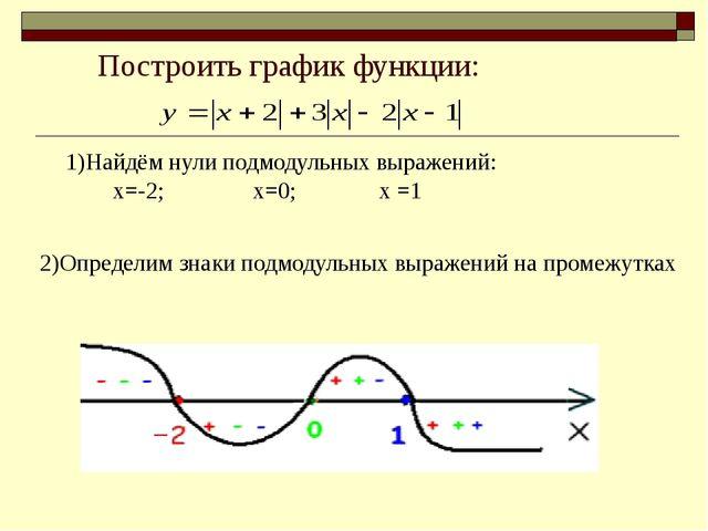 Построить график функции: 1)Найдём нули подмодульных выражений: х=-2; х=0; х...