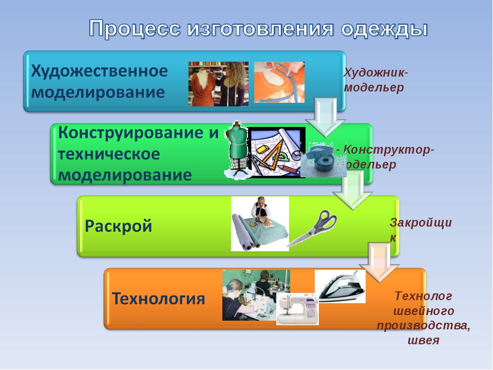 - Конструктор-модельер Художник- модельер Закройщик Технолог швейного произво...
