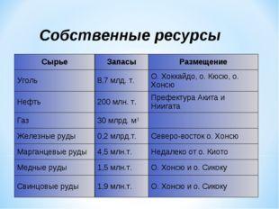 Собственные ресурсы СырьеЗапасыРазмещение Уголь8,7 млд. т.О. Хоккайдо, о.