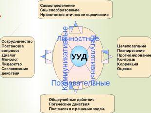 Сотрудничество Постановка вопросов Диалог Монолог Лидерство Согласование дейс