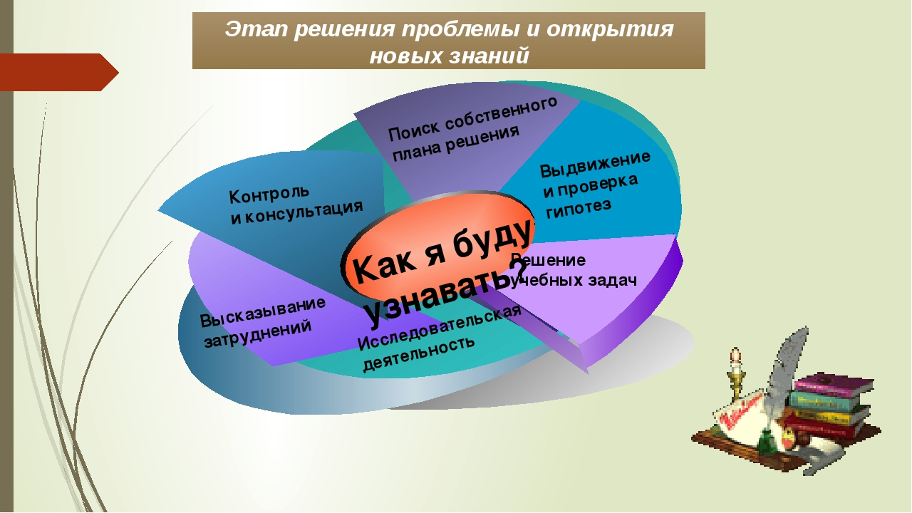 Этап решения проблемы и открытия новых знаний Выдвижение и проверка гипотез П...