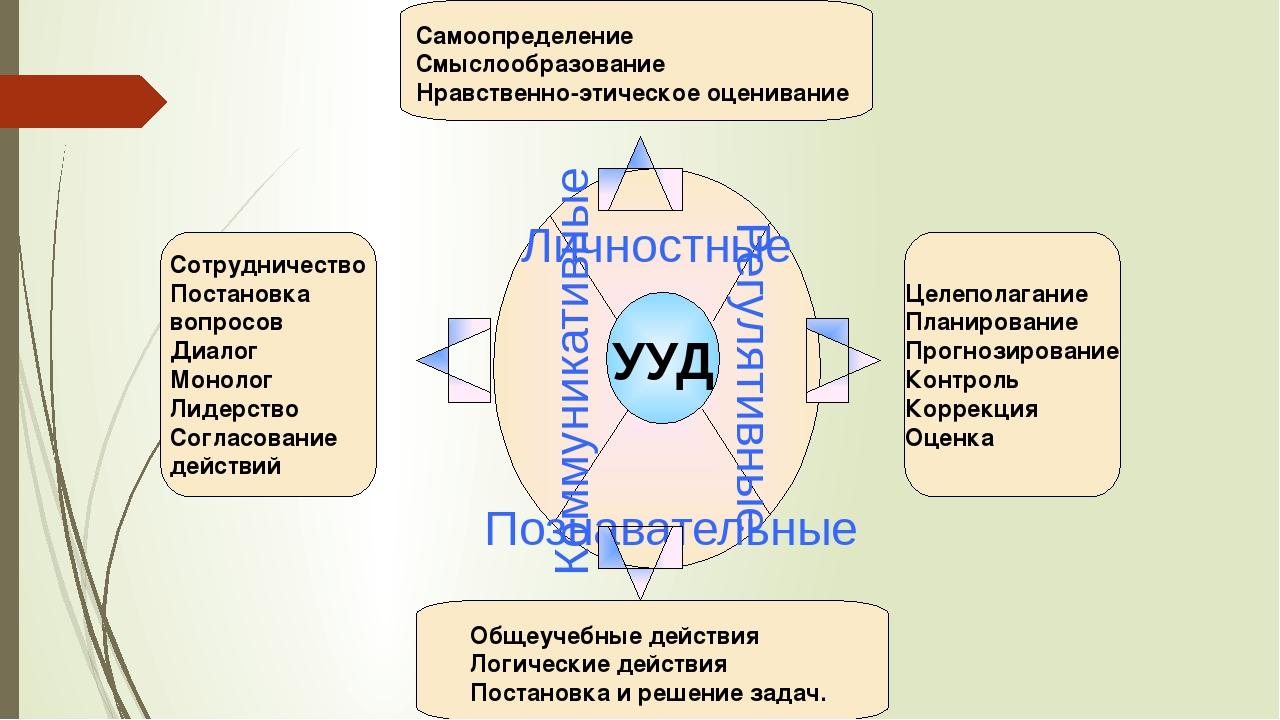 Сотрудничество Постановка вопросов Диалог Монолог Лидерство Согласование дейс...