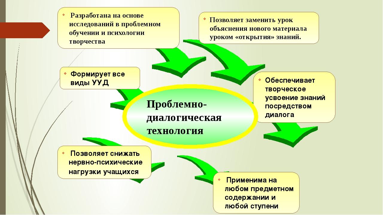 Разработана на основе исследований в проблемном обучении и психологии творче...
