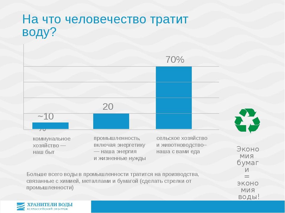 Больше всего воды в промышленности тратится на производства, связанные с хими...