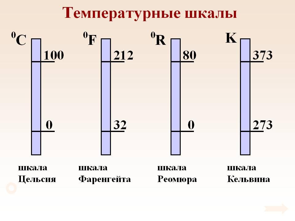 Доклад по физике фаренгейт 7001