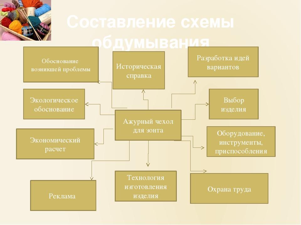 Составление схемы обдумывания Обоснование возникшей проблемы Историческая спр...