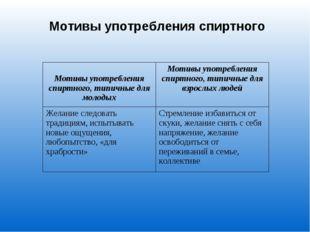 Мотивы употребления спиртного Мотивы употребления спиртного, типичные для мол