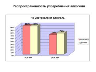 Распространенность употребления алкоголя