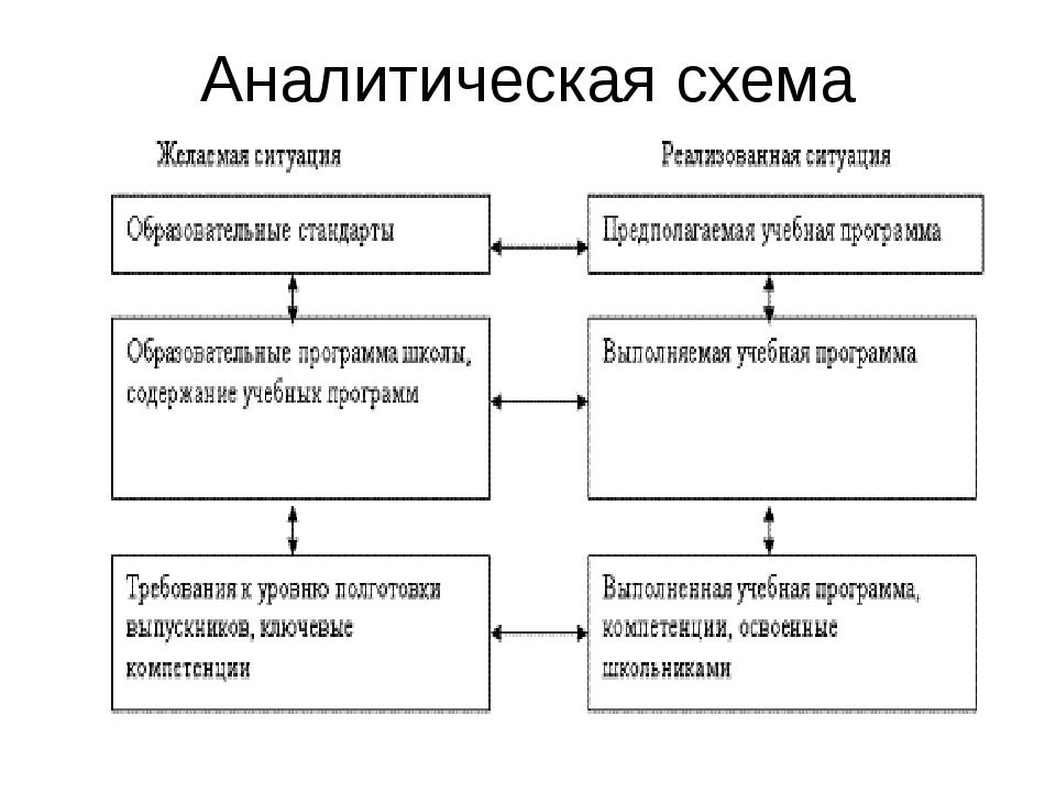 Аналитическая схема мониторинга в школе