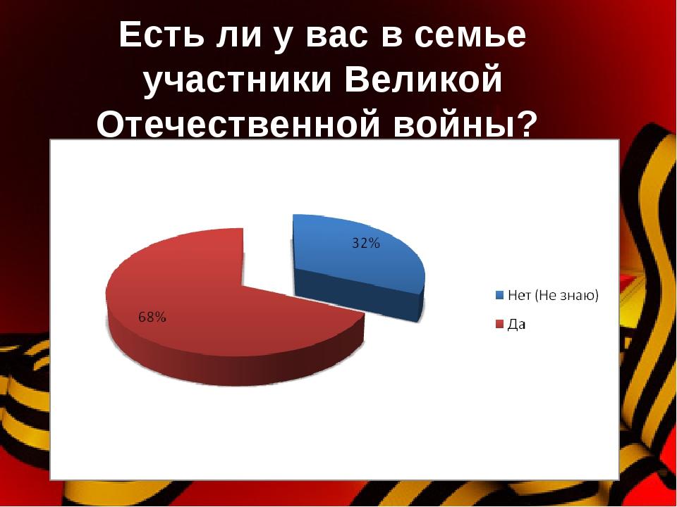 Есть ли у вас в семье участники Великой Отечественной войны?