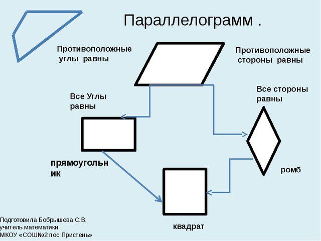 Параллелограмм . прямоугольник ромб квадрат Противоположные углы равны Проти...