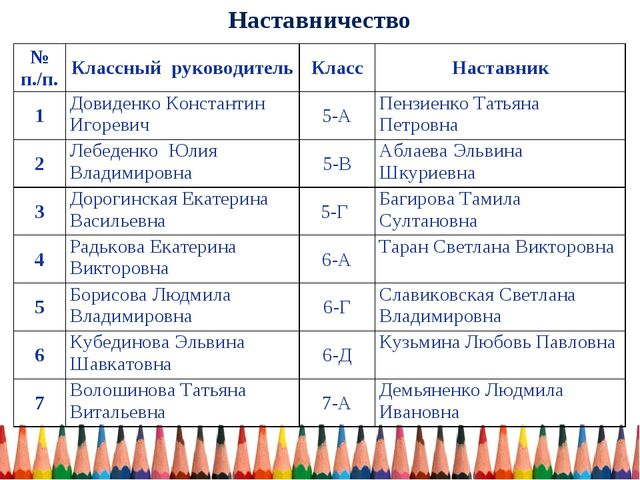 Наставничество № п./п.Классный руководительКлассНаставник 1Довиденко Конс...