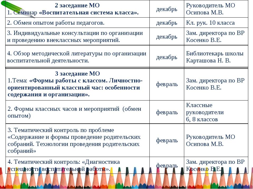 2 заседание МО 1. Семинар «Воспитательная система класса».декабрьРуководите...