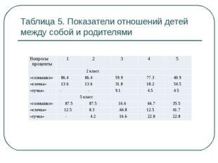 Таблица 5. Показатели отношений детей между собой и родителями Вопросы процен